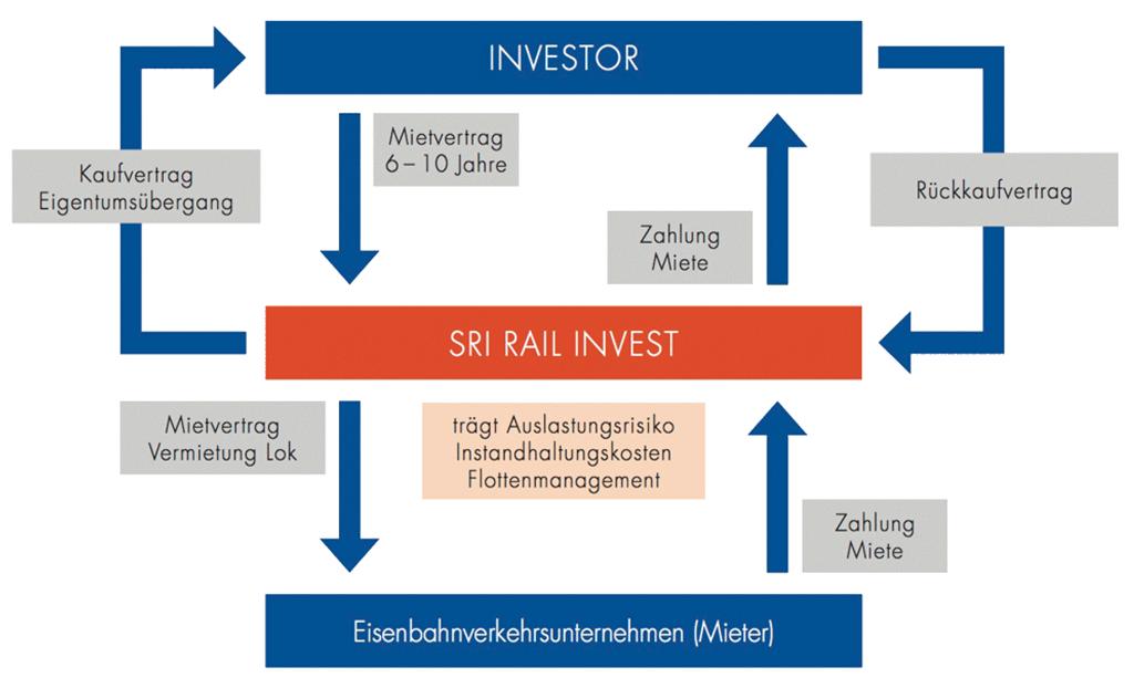 Investitionsgrafik Eisenbahn